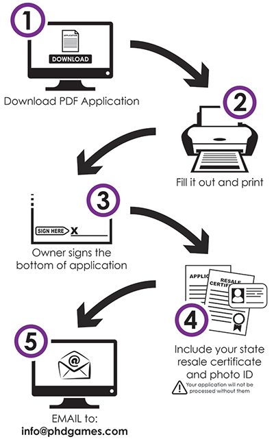 PHD Application Process